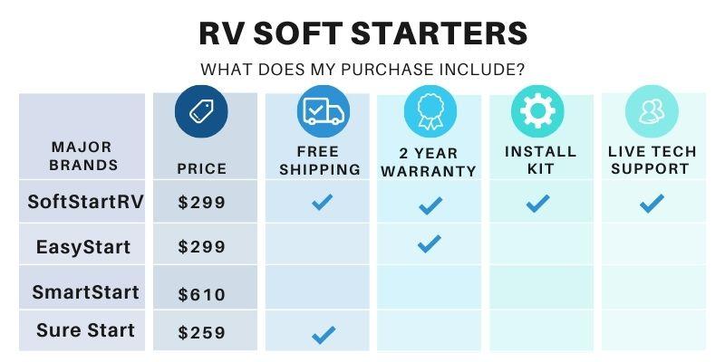 RV Soft Starters Price Comparison